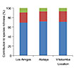 Species richness and community composition ...